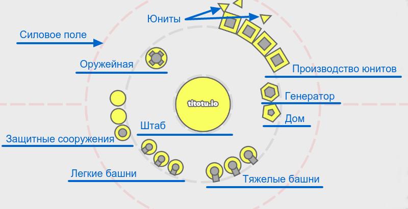 Описание элементов игры Bloble io